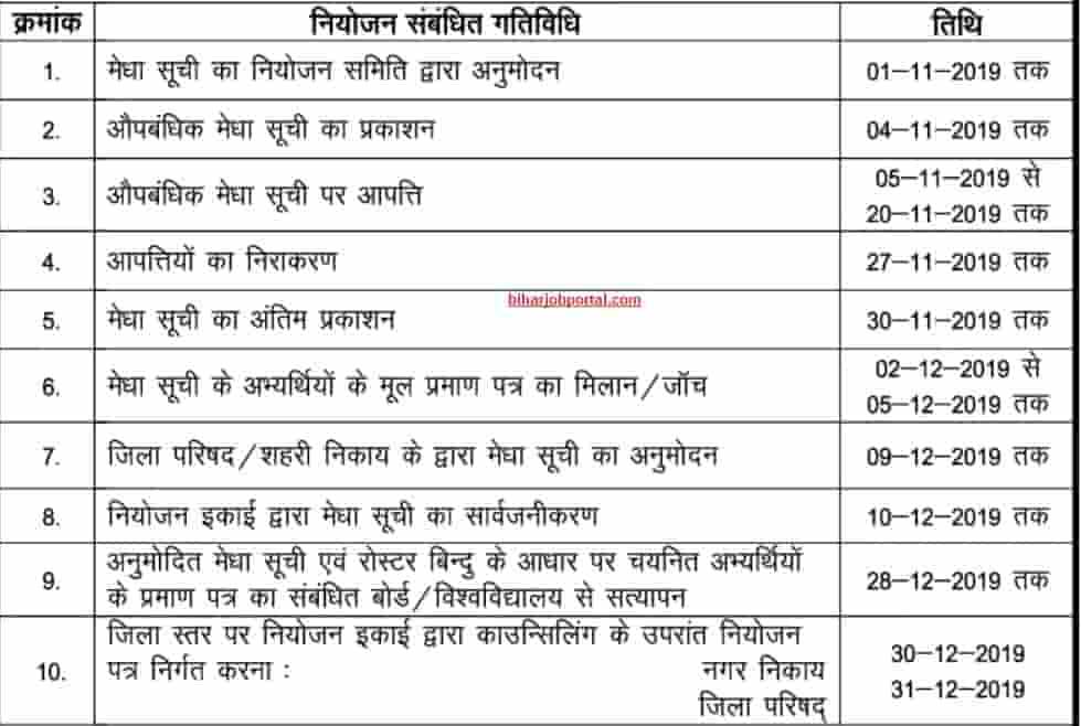 Bihar Teacher Niyojan 6th Phase Recruitment 2019 - Final