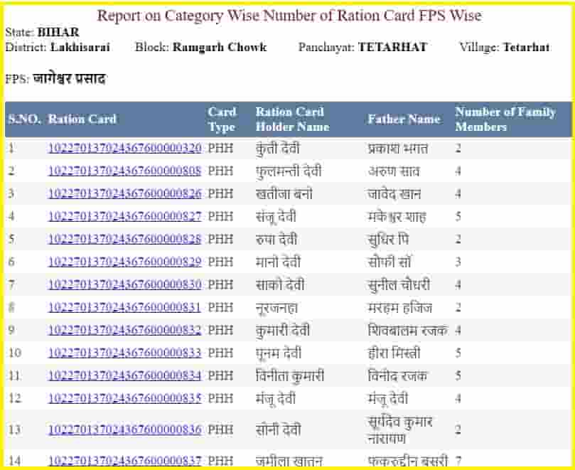 Bihar Ration Card Details Check