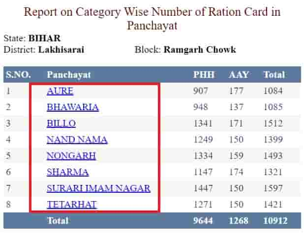 Bihar Ration Card Download Online