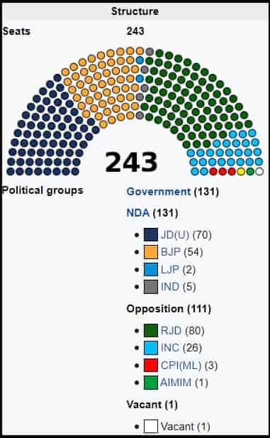 Bihar Vidhayak List 2020